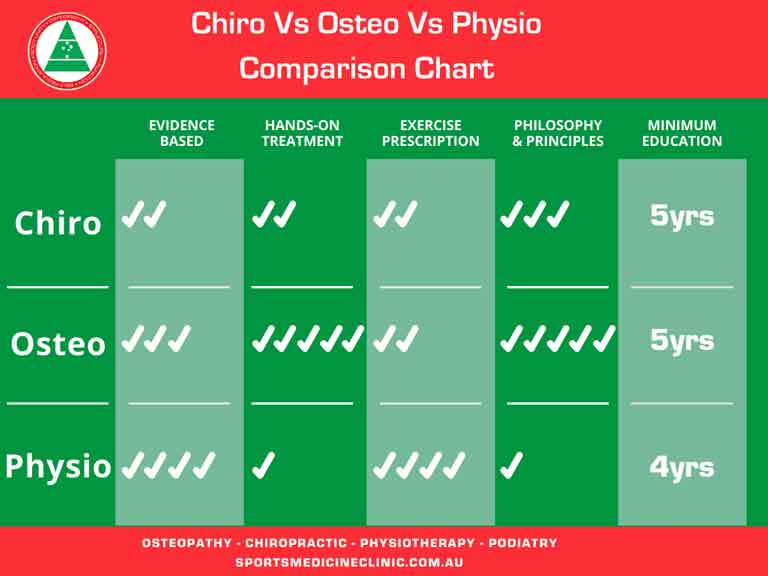 What is better out of physio, chrio, osteo and massage therapy?