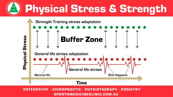 Physical stress stregth